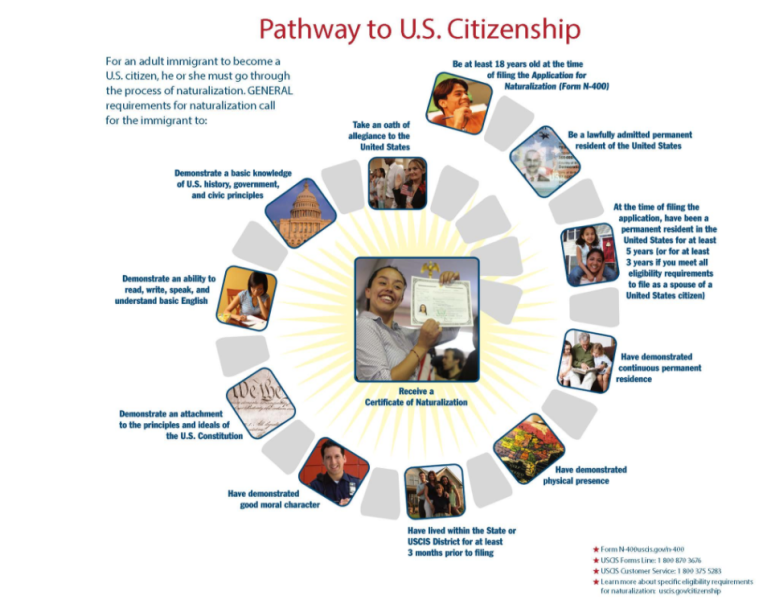 Path to US Citizenship